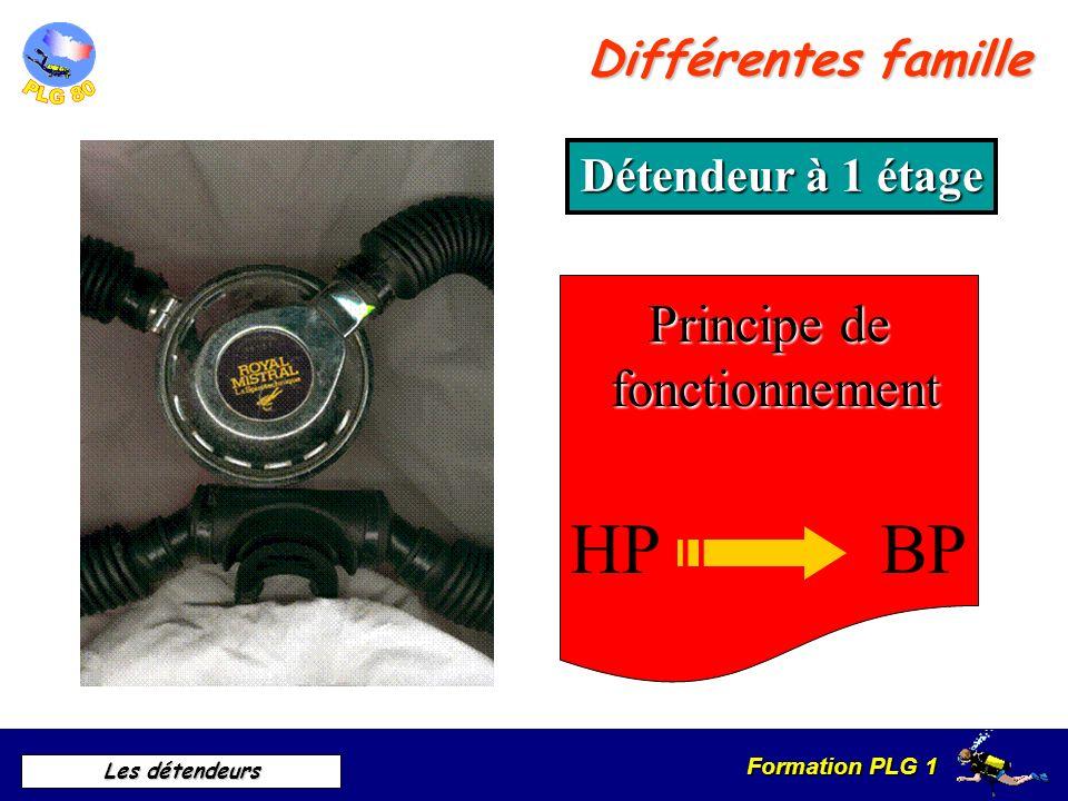 Formation PLG 1 Les détendeurs Le rôle du détendeur est de fournir à son utilisateur de l'air à la demande, à une pression toujours égale à celle du m