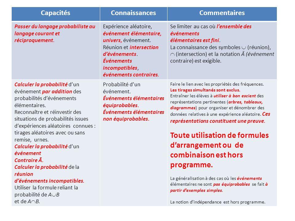 CapacitésConnaissancesCommentaires Passer du langage probabiliste au langage courant et réciproquement. Expérience aléatoire, événement élémentaire, u