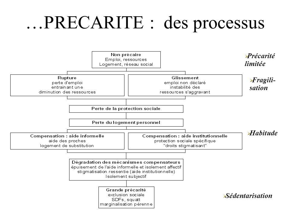 Précarité limitée Fragili- sation Sédentarisation Habitude …PRECARITE : des processus