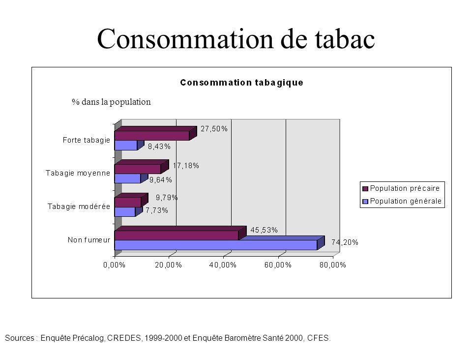 Sources : Enquête Précalog, CREDES, 1999-2000 et Enquête Baromètre Santé 2000, CFES.