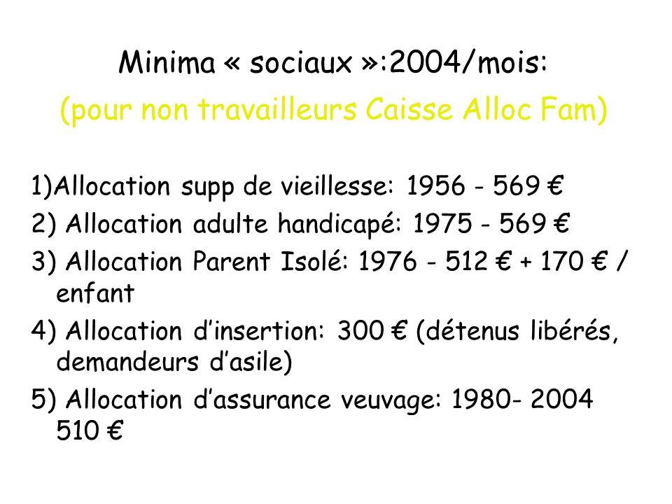 Revenus minimum (pour ceux en capacité de travailler) 2) Allocation spécifique de solidarité: 946 (chômeurs de longue durée) 3) Revenu Minimum dInsertion (RMI): 410 (plus dun million dallocataires) 4) Salaire Minimum de Croissance (SMIC) 1228 (juillet 2003) => 3, 3 M BENEFICIAIRES au 1/1 2003