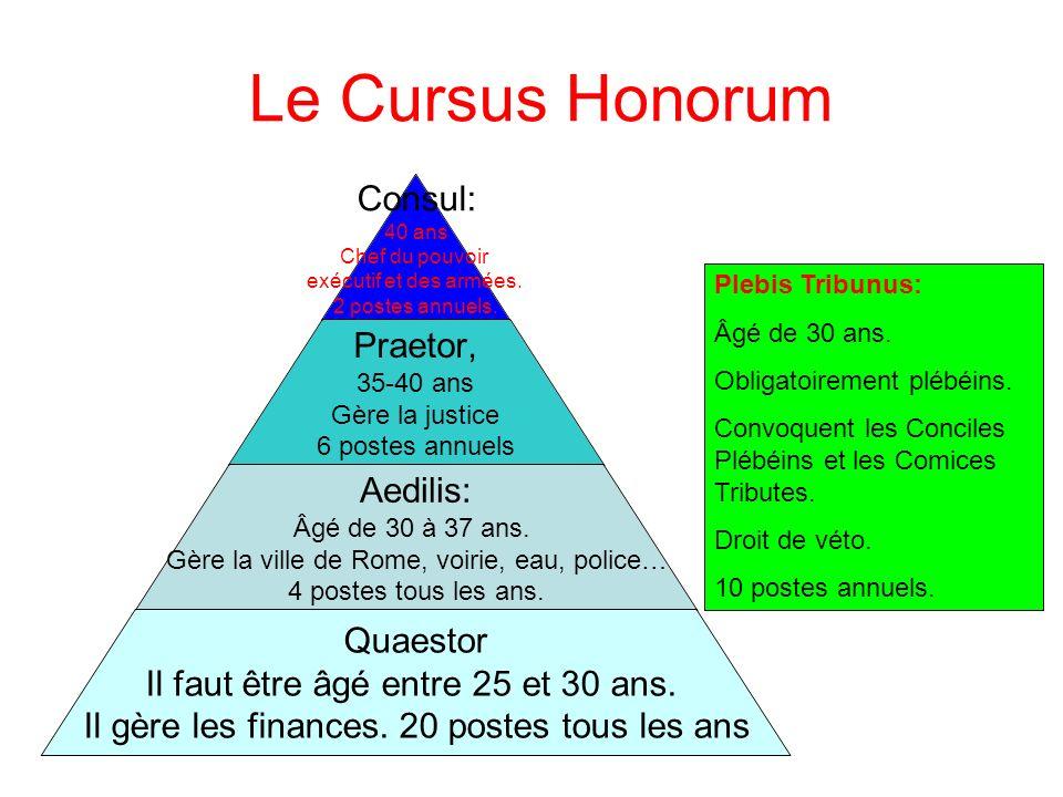 Le Cursus Honorum Consul: 40 ans Chef du pouvoir exécutif et des armées.