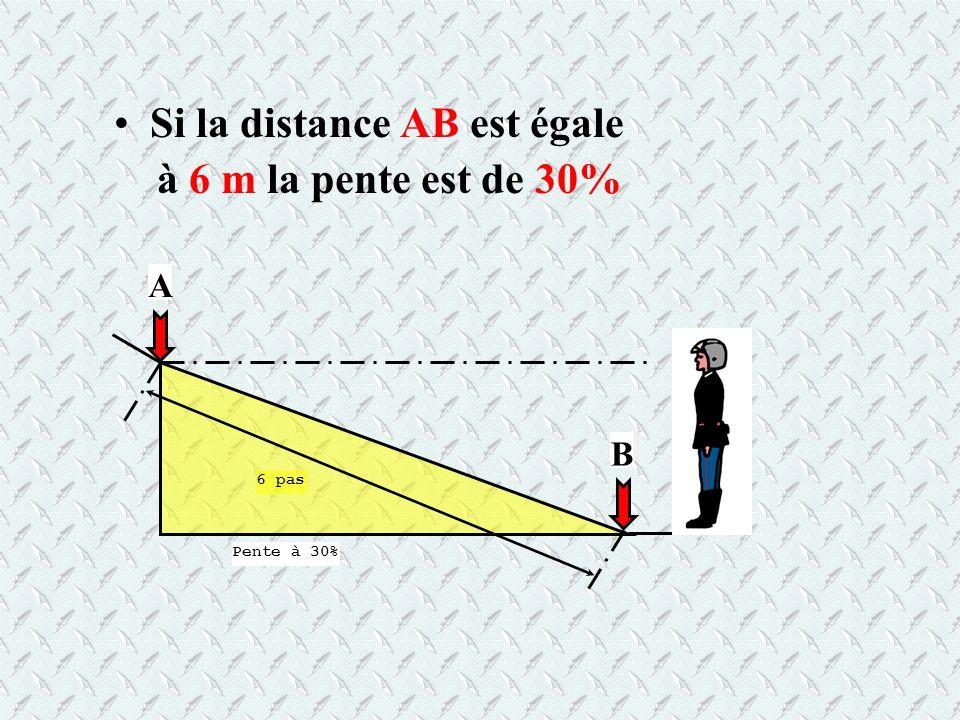 Si la distance AB est égale à 6 m la pente est de 30% 6 pas Pente à 30% A B