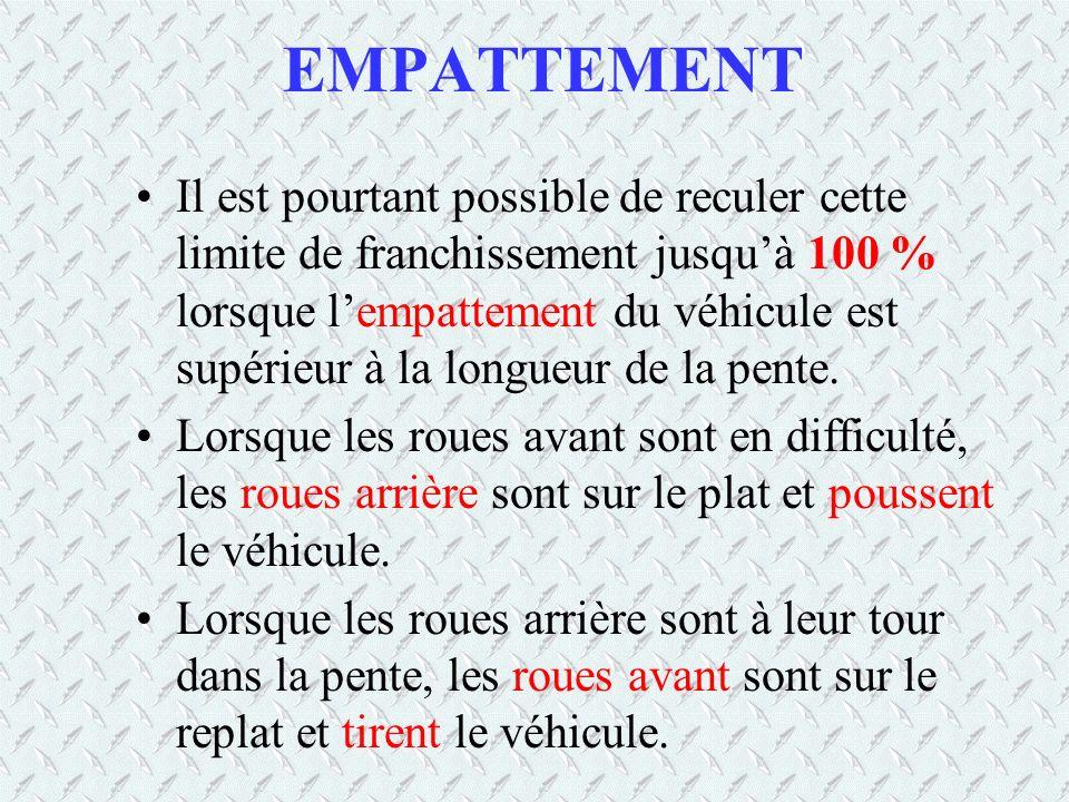 EMPATTEMENT Il est pourtant possible de reculer cette limite de franchissement jusquà 100 % lorsque lempattement du véhicule est supérieur à la longue