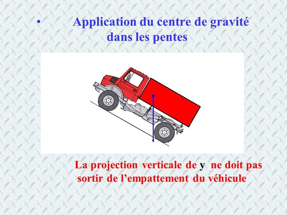 Application du centre de gravité dans les pentes La projection verticale de y ne doit pas sortir de lempattement du véhicule