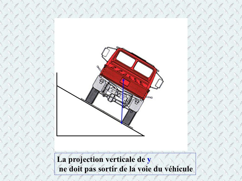 La projection verticale de y ne doit pas sortir de la voie du véhicule