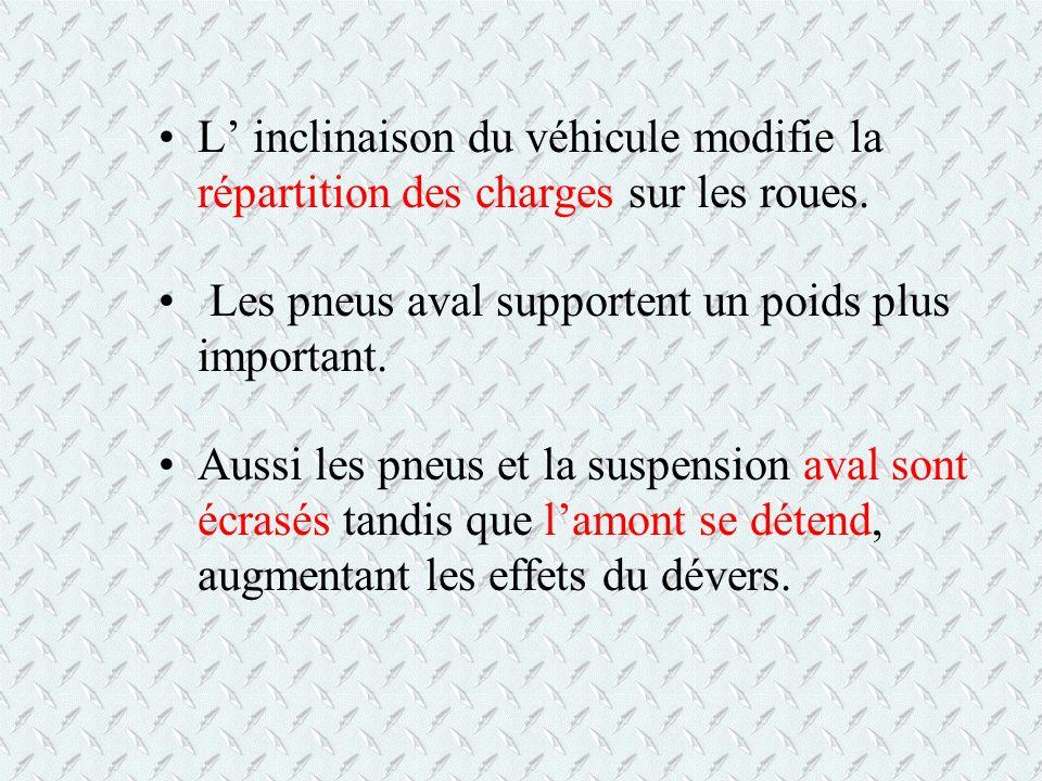 L inclinaison du véhicule modifie la répartition des charges sur les roues. Les pneus aval supportent un poids plus important. Aussi les pneus et la s