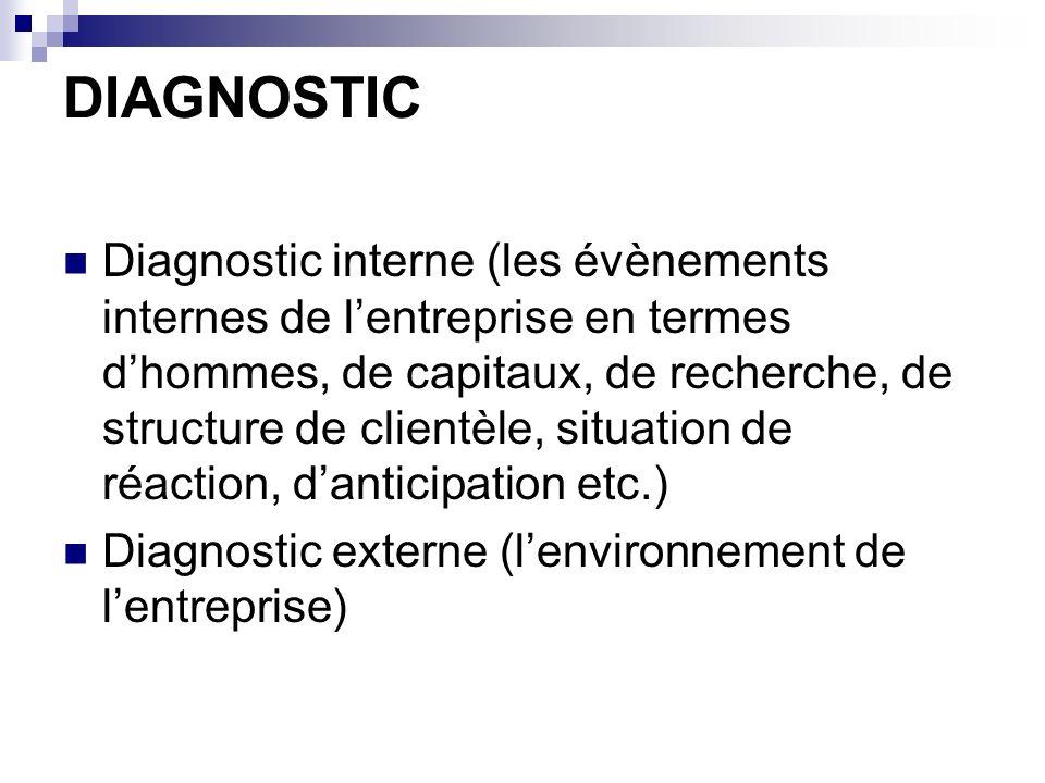 DIAGNOSTIC Diagnostic interne (les évènements internes de lentreprise en termes dhommes, de capitaux, de recherche, de structure de clientèle, situati