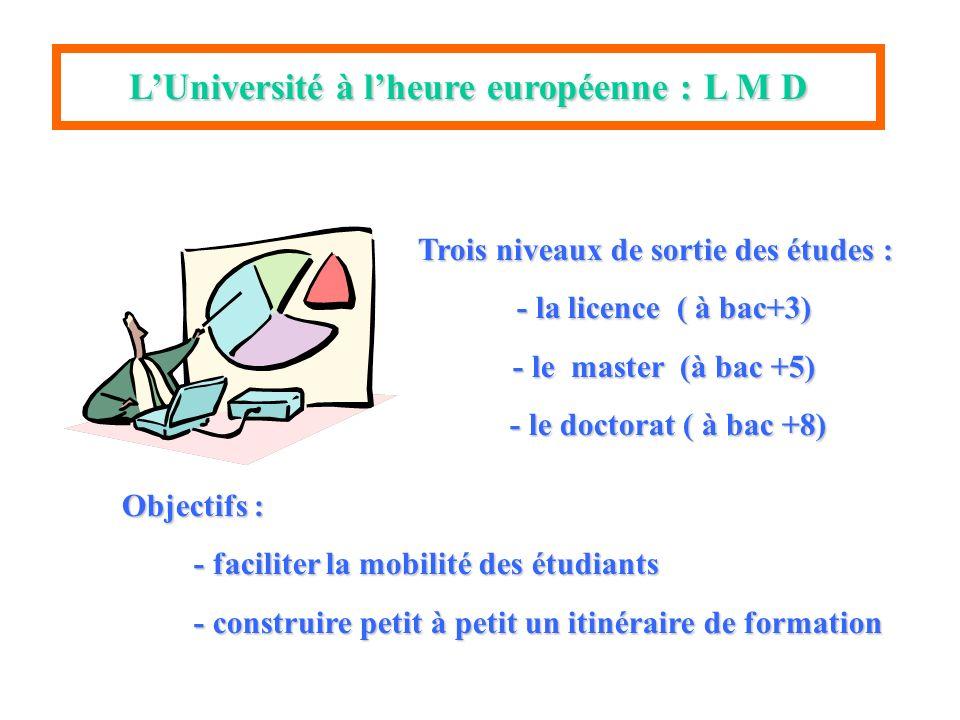 LUniversité à lheure européenne :L M D Objectifs : - faciliter la mobilité des étudiants - construire petit à petit un itinéraire de formation Trois niveaux de sortie des études : - la licence ( à bac+3) - le master (à bac +5) - le doctorat ( à bac +8)