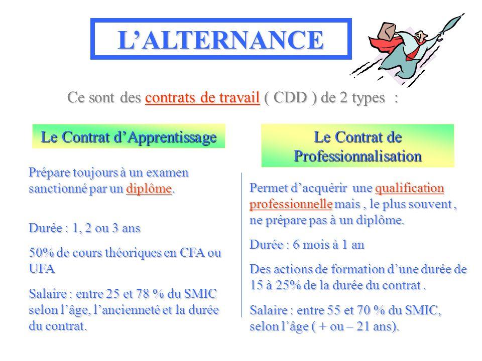 LALTERNANCE Ce sont des contrats de travail ( CDD ) de 2 types : Le Contrat dApprentissage Le Contrat de Professionnalisation Prépare toujours à un examen sanctionné par un diplôme.