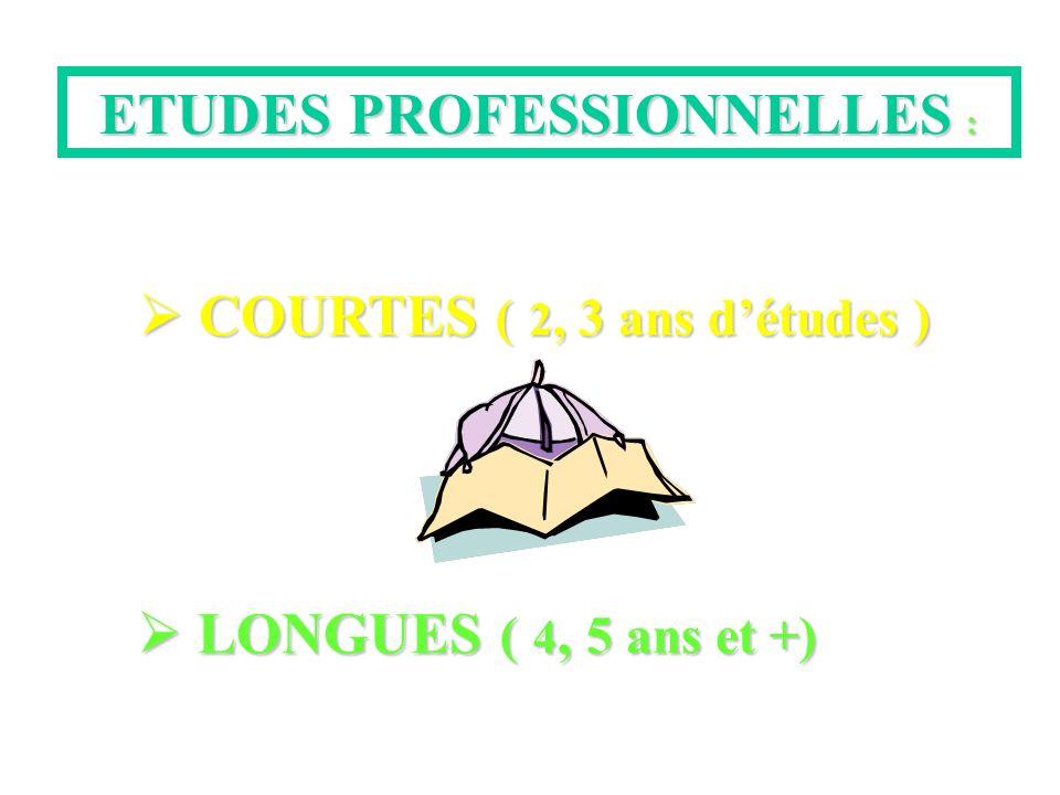 ETUDES PROFESSIONNELLES : COURTES ( 2, 3 ans détudes ) COURTES ( 2, 3 ans détudes ) LONGUES ( 4, 5 ans et +) LONGUES ( 4, 5 ans et +)