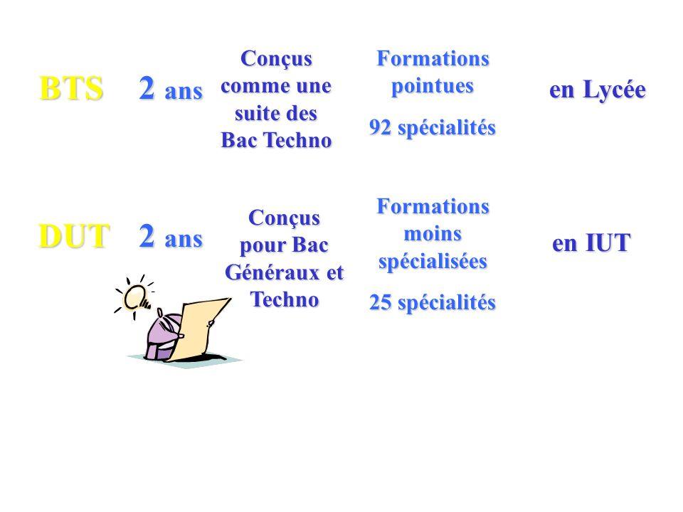BTS 2 ans Formations pointues 92 spécialités en Lycée DUT Conçus comme une suite des Bac Techno 2 ans Conçus pour Bac Généraux et Techno Formations moins spécialisées 25 spécialités en IUT
