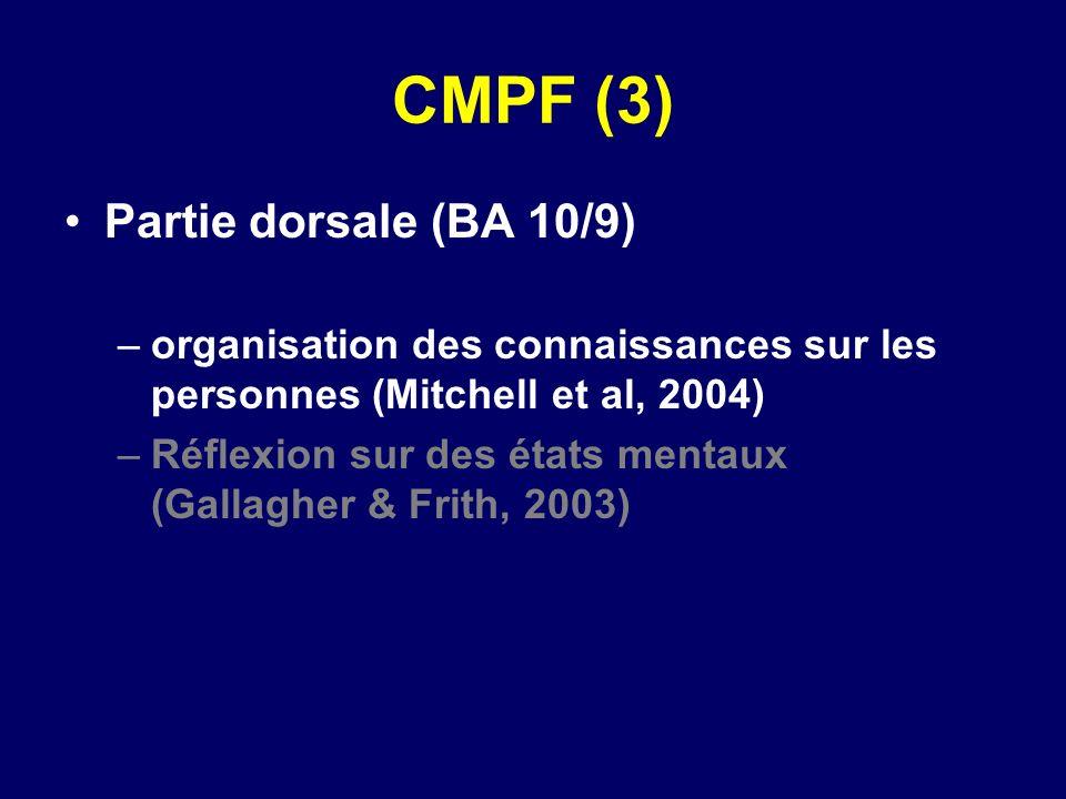 CMPF (3) Partie dorsale (BA 10/9) –organisation des connaissances sur les personnes (Mitchell et al, 2004) –Réflexion sur des états mentaux (Gallagher