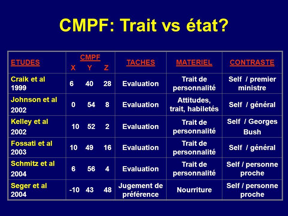 ETUDES CMPF X Y Z TACHESMATERIELCONTRASTE Craik et al 1999 6 40 28Evaluation Trait de personnalité Self / premier ministre Johnson et al 2002 0 54 8Ev