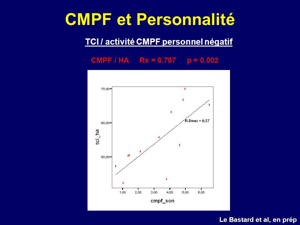 CMPF et Personnalité TCI / activité CMPF personnel négatif CMPF / HA Rs = 0.797 p = 0.002 Le Bastard et al, en prép