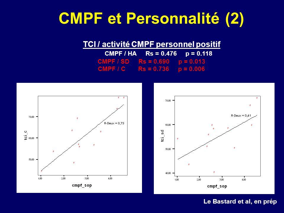CMPF et Personnalité (2) TCI / activité CMPF personnel positif CMPF / HA Rs = 0.476 p = 0.118 CMPF / SD Rs = 0.690 p = 0.013 CMPF / C Rs = 0.736 p = 0