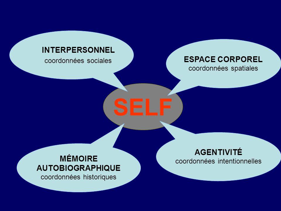 Self et mémoire Organisation des connaissances sur soi-même –sémantique personnelle –mémoire autobiographique