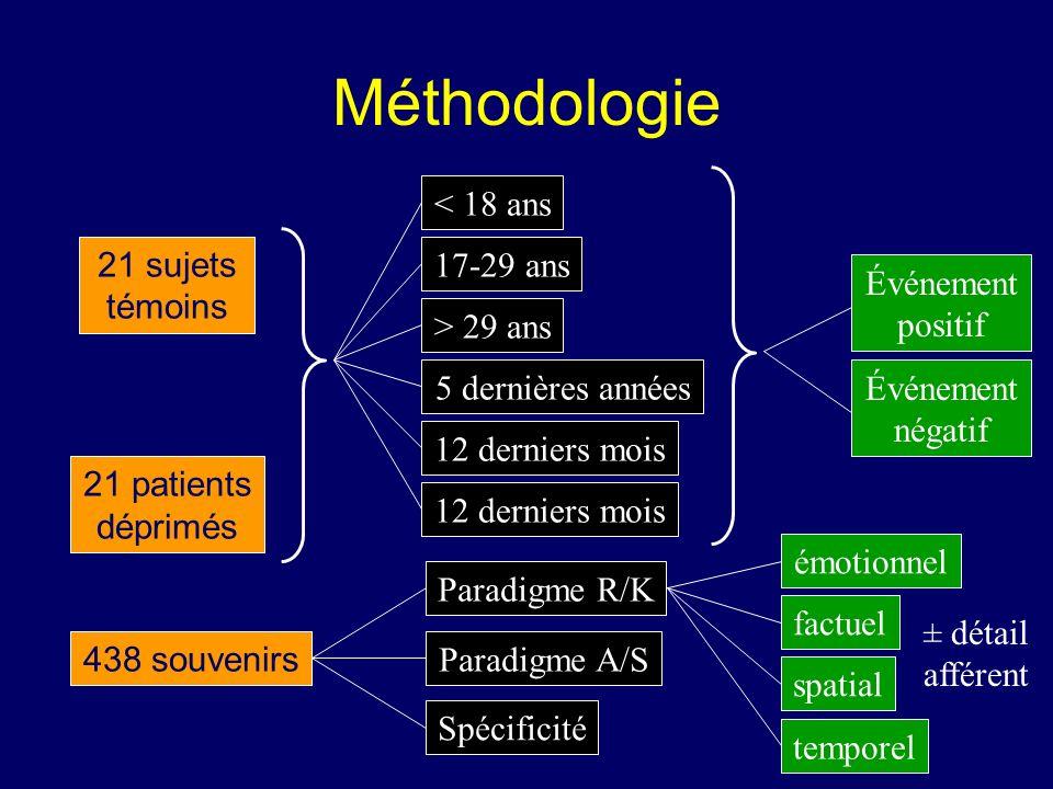 Méthodologie 21 sujets témoins 21 patients déprimés Événement positif Événement négatif < 18 ans 17-29 ans > 29 ans 5 dernières années 12 derniers moi