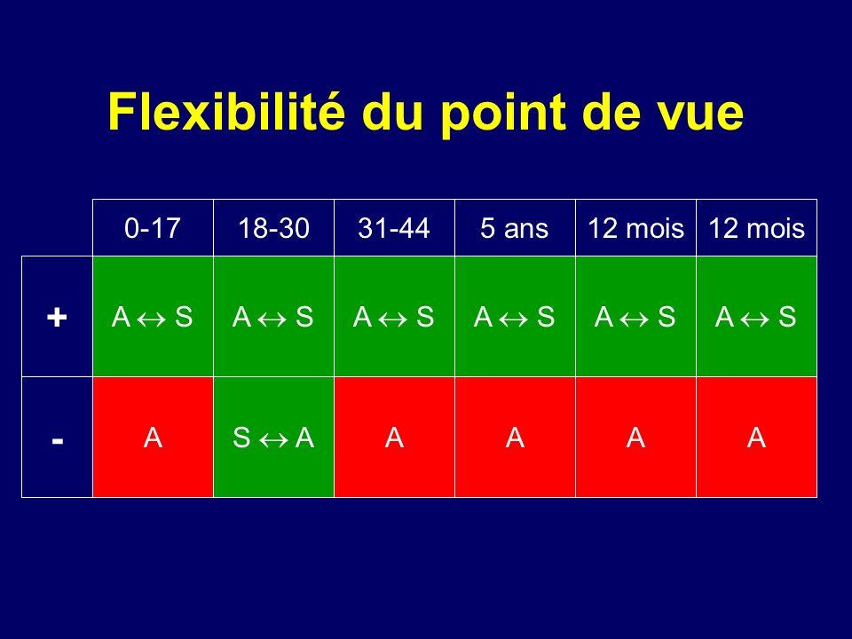 Flexibilité du point de vue AAA SAA A A A A A A 0-1718-3031-445 ans12 mois A S A S A AAAA + -