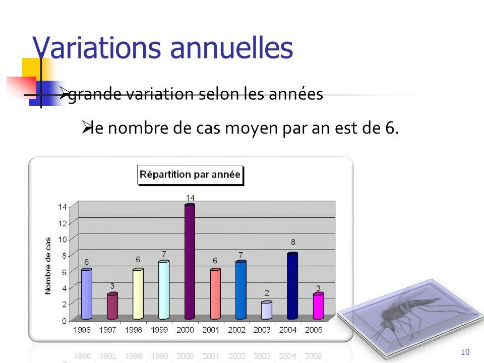 Variations annuelles grande variation selon les années le nombre de cas moyen par an est de 6. 10