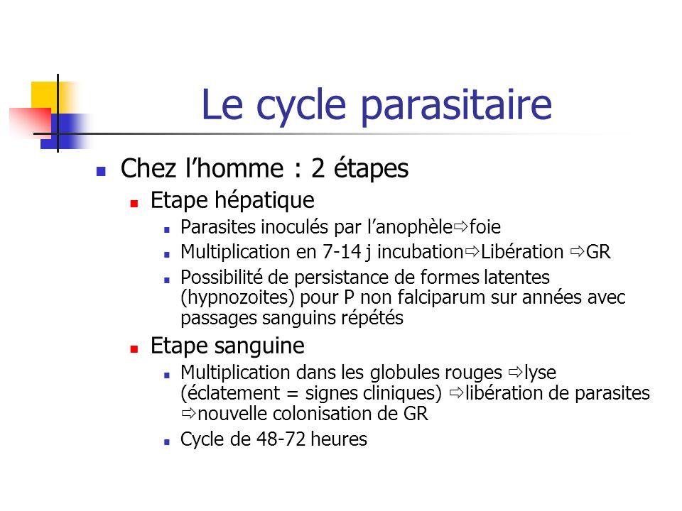 Le cycle parasitaire Chez lhomme : 2 étapes Etape hépatique Parasites inoculés par lanophèle foie Multiplication en 7-14 j incubation Libération GR Po