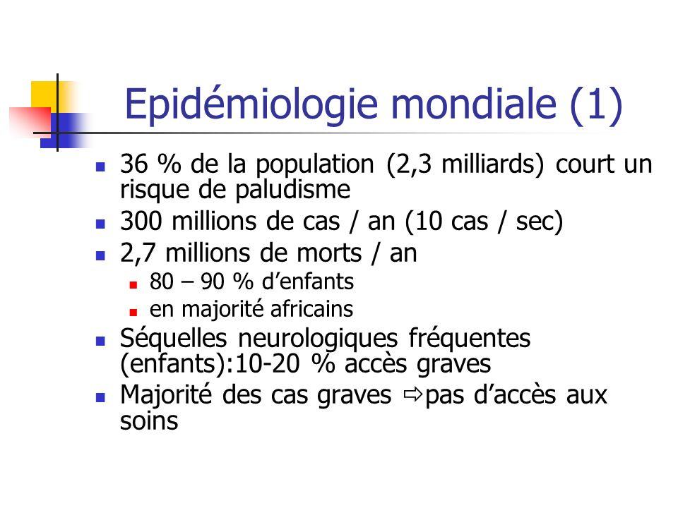 Epidémiologie mondiale (1) 36 % de la population (2,3 milliards) court un risque de paludisme 300 millions de cas / an (10 cas / sec) 2,7 millions de