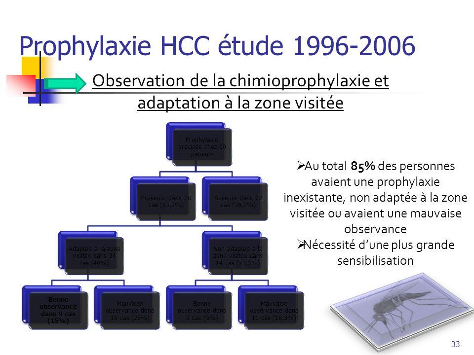 Prophylaxie HCC étude 1996-2006 Observation de la chimioprophylaxie et adaptation à la zone visitée Prophylaxie précisée chez 60 patients Présente dan
