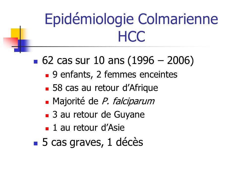 Epidémiologie Colmarienne HCC 62 cas sur 10 ans (1996 – 2006) 9 enfants, 2 femmes enceintes 58 cas au retour dAfrique Majorité de P. falciparum 3 au r