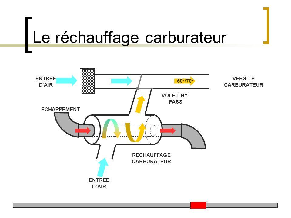 Le réchauffage carburateur ENTREE DAIR ECHAPPEMENT VERS LE CARBURATEUR VOLET BY- PASS RECHAUFFAGE CARBURATEUR 50°/70°