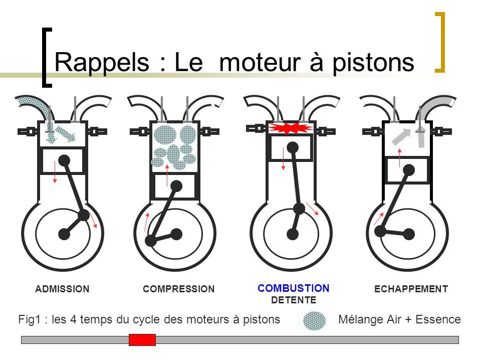Rappels : Le moteur à pistons ADMISSIONCOMPRESSIONECHAPPEMENT COMBUSTION DETENTE Fig1 : les 4 temps du cycle des moteurs à pistons Mélange Air + Essen