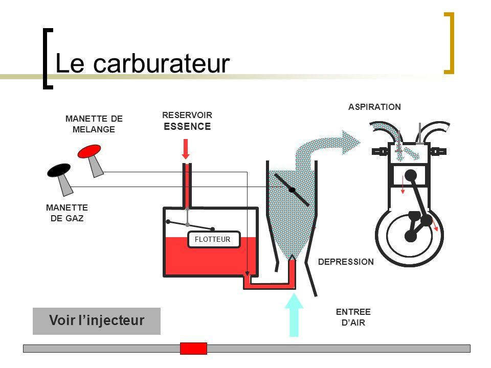 Le carburateur MANETTE DE GAZ MANETTE DE MELANGE RESERVOIR ESSENCE DEPRESSION ASPIRATION FLOTTEUR ENTREE DAIR Voir linjecteur