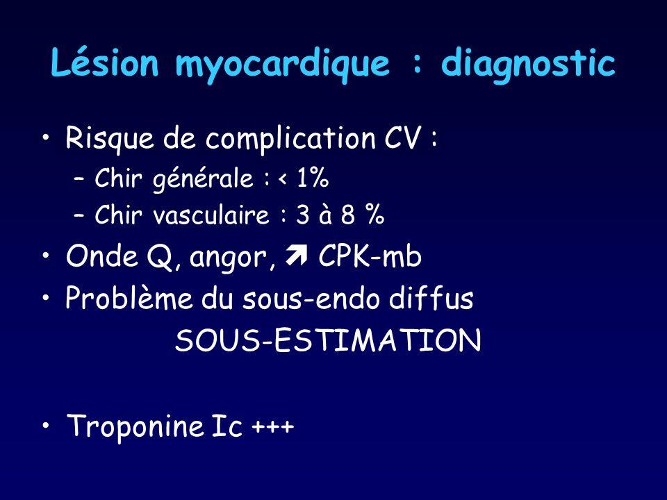Lésion myocardique : diagnostic Risque de complication CV : –Chir générale : < 1% –Chir vasculaire : 3 à 8 % Onde Q, angor, CPK-mb Problème du sous-en
