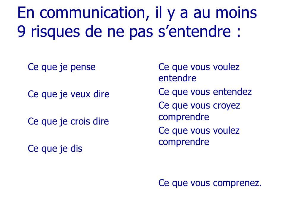 En communication, il y a au moins 9 risques de ne pas sentendre : Ce que je pense Ce que je veux dire Ce que je crois dire Ce que je dis Ce que vous v