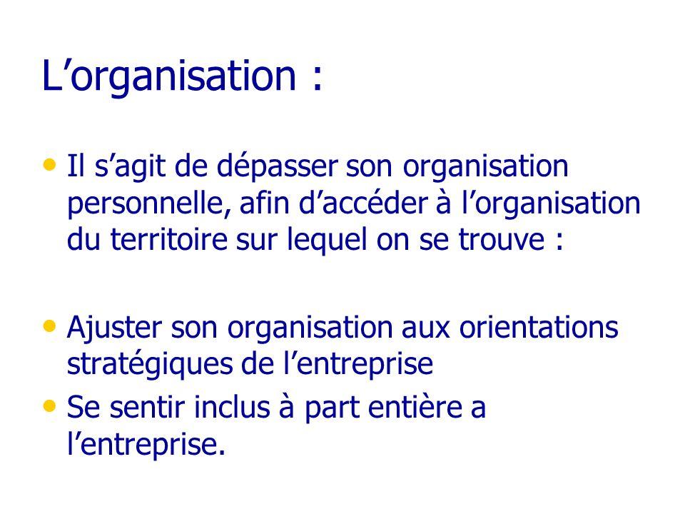 Lorganisation : Il sagit de dépasser son organisation personnelle, afin daccéder à lorganisation du territoire sur lequel on se trouve : Ajuster son o