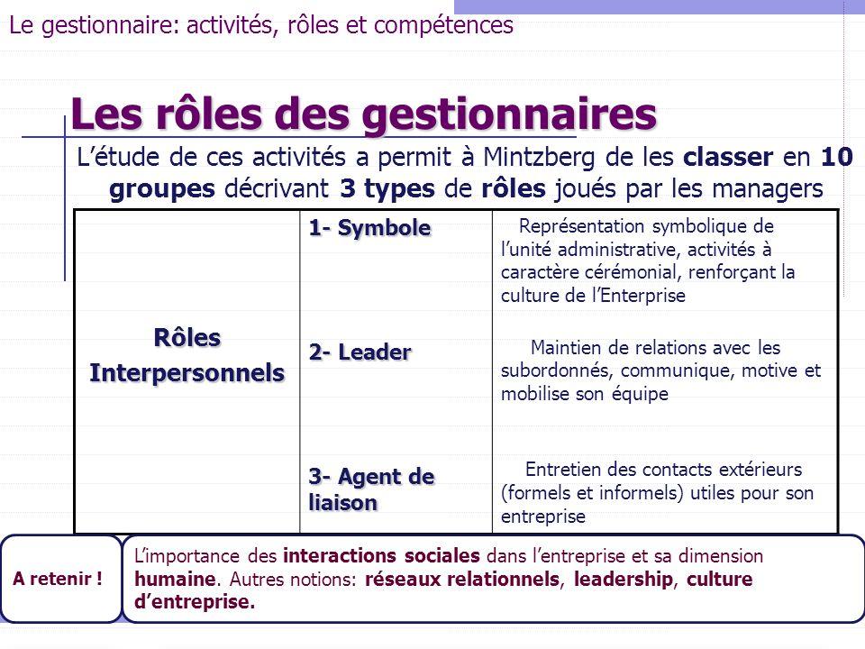 Létude de ces activités a permit à Mintzberg de les classer en 10 groupes décrivant 3 types de rôles joués par les managers Université de La Mannouba