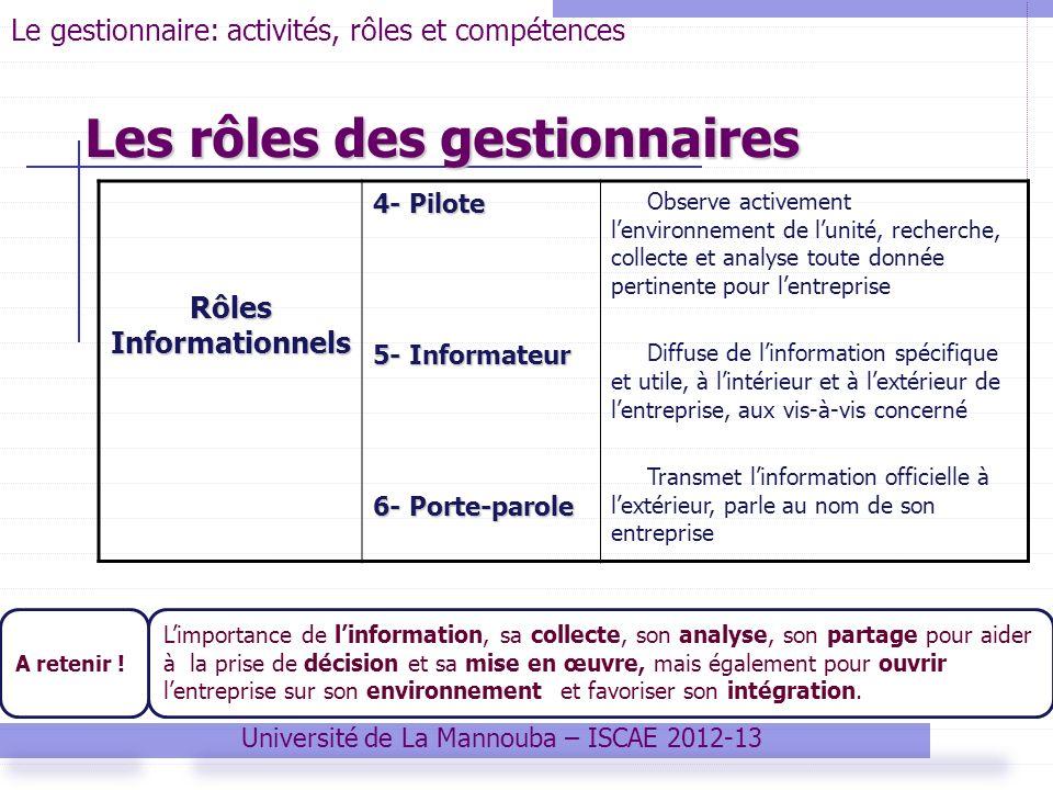Université de La Mannouba – ISCAE 2012-13 Le gestionnaire: activités, rôles et compétences Les rôles des gestionnaires Rôles Informationnels 4- Pilote