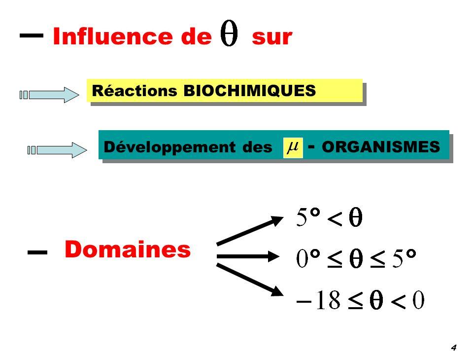 Influence de sur Réactions BIOCHIMIQUES Développement des - ORGANISMES Domaines 4