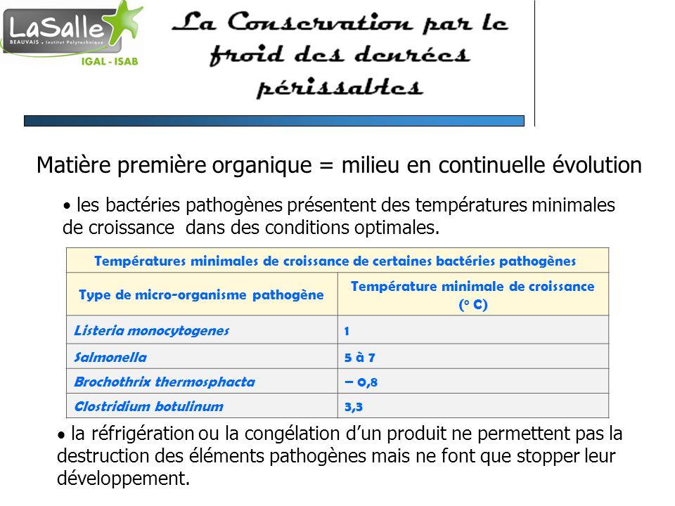 Matière première organique = milieu en continuelle évolution les bactéries pathogènes présentent des températures minimales de croissance dans des con