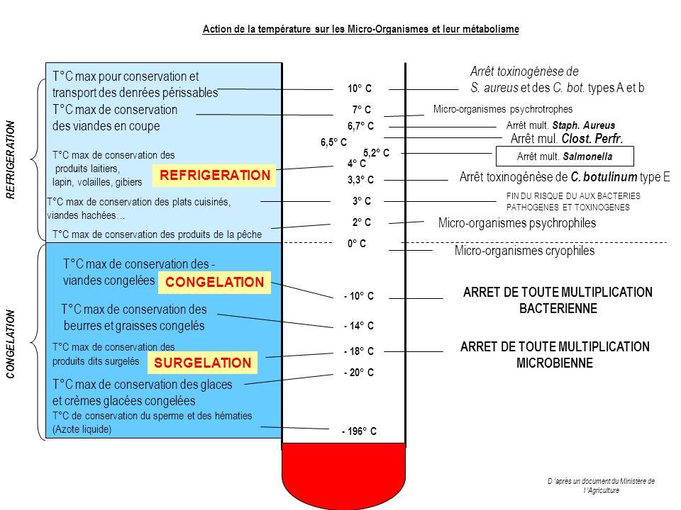 T°C max de conservation des produits de la pêche T°C de conservation du sperme et des hématies (Azote liquide) FIN DU RISQUE DU AUX BACTERIES PATHOGEN