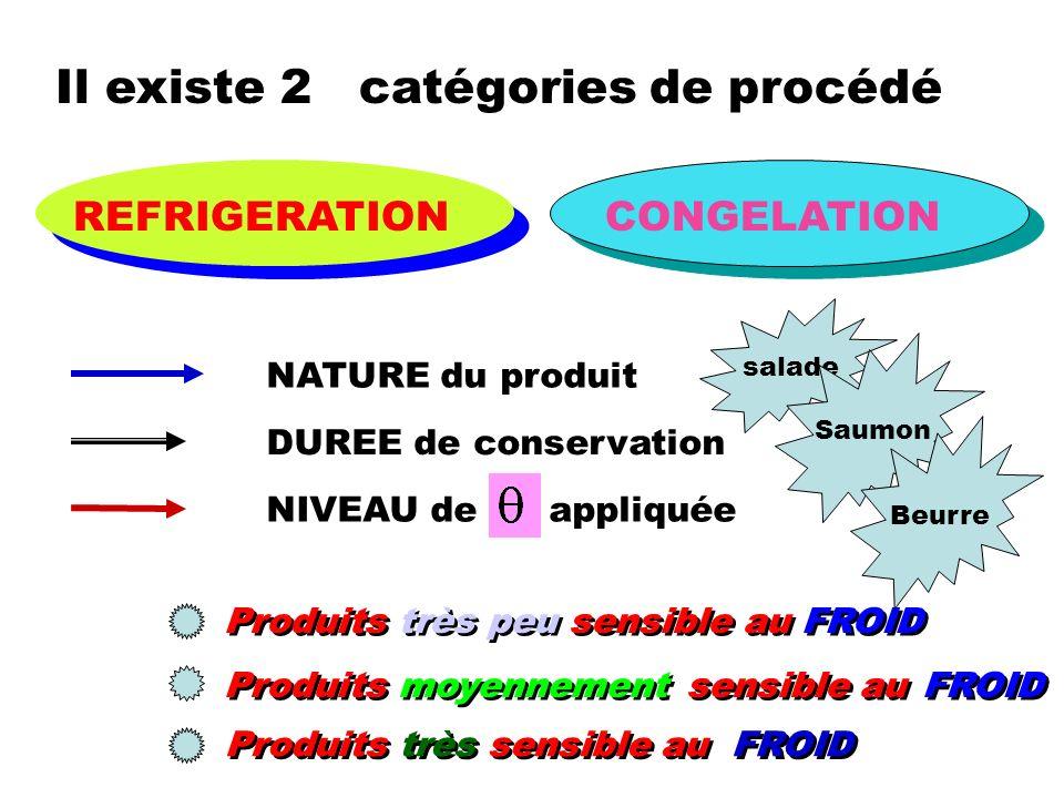 Il existe 2 catégories de procédé REFRIGERATIONCONGELATION NATURE du produit DUREE de conservation NIVEAU de appliquée Produits très peu sensible au F