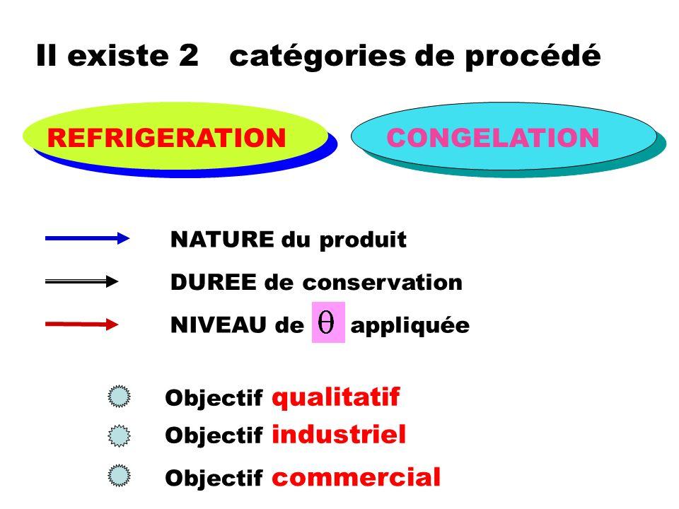 Il existe 2 catégories de procédé REFRIGERATIONCONGELATION NATURE du produit DUREE de conservation NIVEAU de appliquée Objectif qualitatif Objectif in