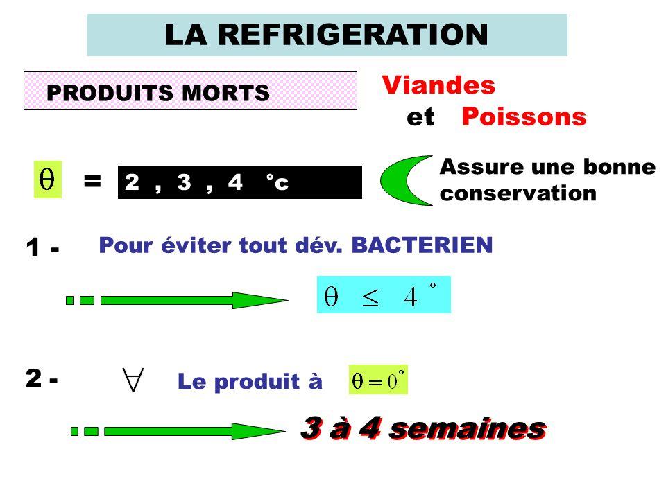 LA REFRIGERATION PRODUITS MORTS Viandes et Poissons = 2, 3, 4 °c Assure une bonne conservation 1 - Pour éviter tout dév. BACTERIEN 2 -2 - Le produit à
