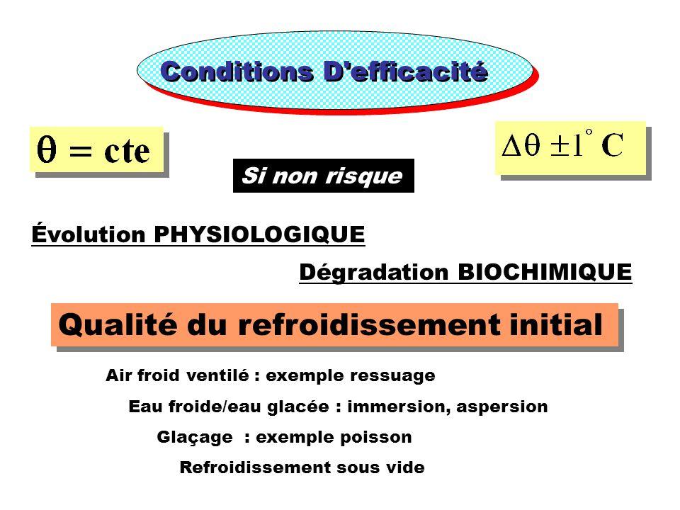 Conditions D'efficacité Si non risque Évolution PHYSIOLOGIQUE Dégradation BIOCHIMIQUE Qualité du refroidissement initial Air froid ventilé : exemple r