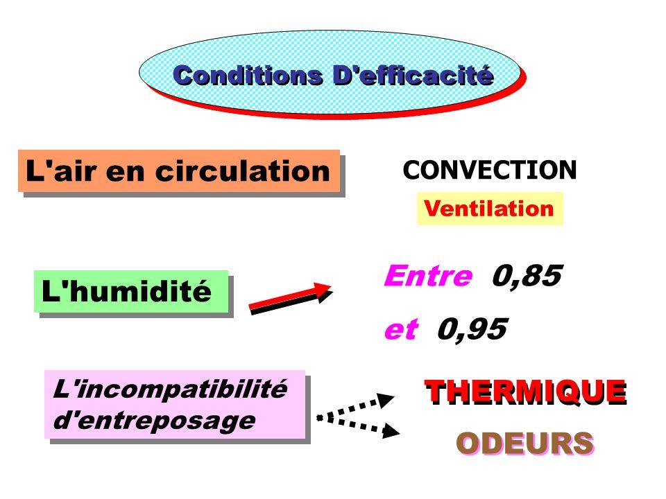 Conditions D'efficacité L'air en circulation L'humidité Entre 0,85 et 0,95 L'incompatibilité d'entreposage THERMIQUE ODEURS CONVECTION Ventilation