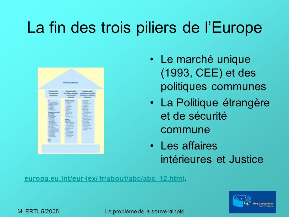 M. ERTL 5/2005Le problème de la souveraineté La fin des trois piliers de lEurope Le marché unique (1993, CEE) et des politiques communes La Politique