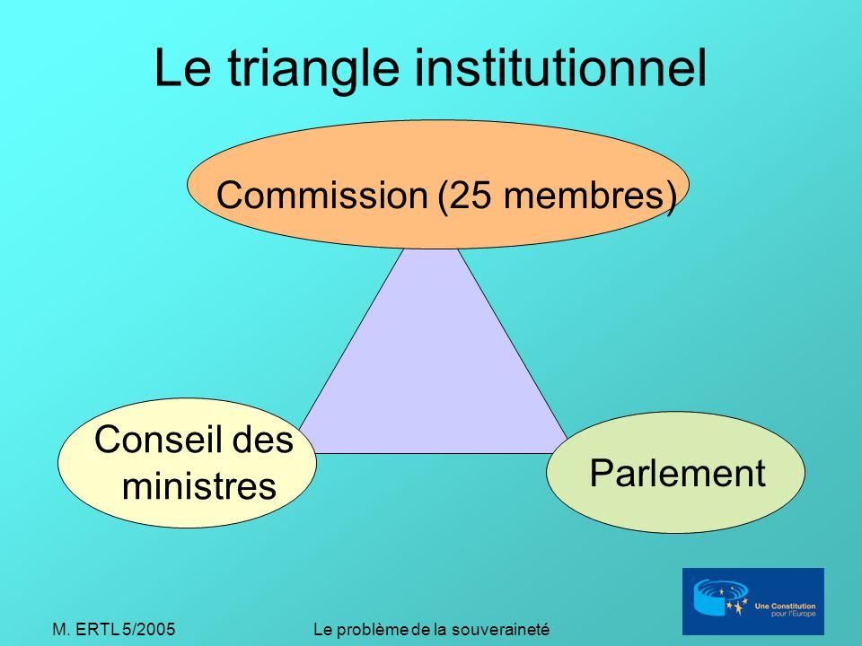 M. ERTL 5/2005Le problème de la souveraineté Le triangle institutionnel Commission (25 membres) Conseil des ministres Parlement
