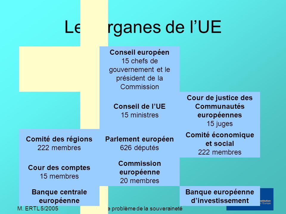 M. ERTL 5/2005Le problème de la souveraineté Les organes de lUE LES INSTITUTIONS DE LUE Conseil européen 15 chefs de gouvernement et le président de l
