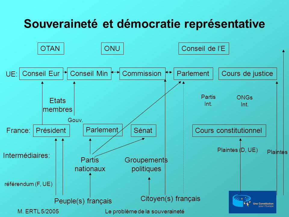 M. ERTL 5/2005Le problème de la souveraineté Souveraineté et démocratie représentative Peuple(s) français Citoyen(s) français Président Parlement Séna