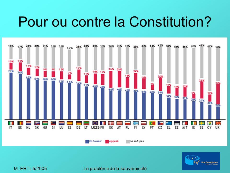 M. ERTL 5/2005Le problème de la souveraineté Pour ou contre la Constitution
