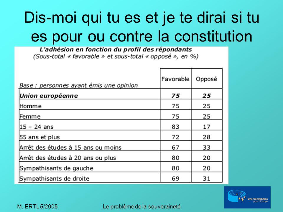 M. ERTL 5/2005Le problème de la souveraineté Dis-moi qui tu es et je te dirai si tu es pour ou contre la constitution
